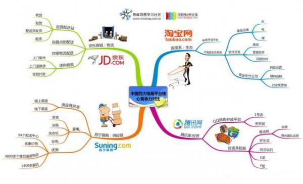 中国四大电商平台核心竞争力对比.jpg
