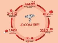 【原创】京东:百亿自建物流   撒网全国城乡