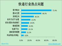 中国快递:世界第一背后的隐忧