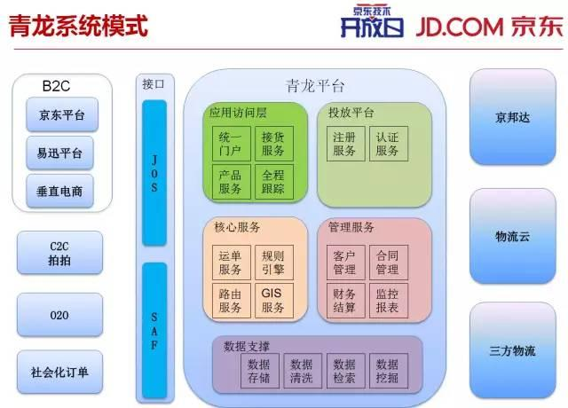 仿京东商城系统模块结构图