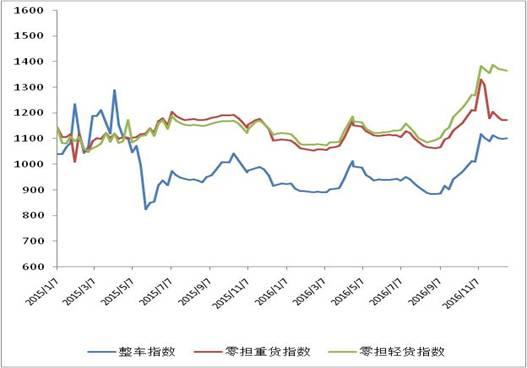 中国公路物流运价周指数报告(2016.12.23)