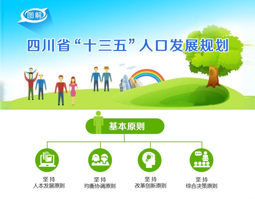 """图解:《四川省人民政府办公厅关于印发四川省""""十三五""""人口发展规划的通知》"""