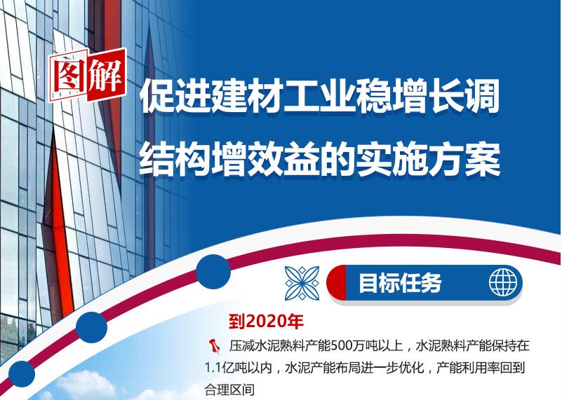 图解:《四川省人民政府办公厅关于印发促进建材工业稳增长调结构增效益的实施方案的通知》