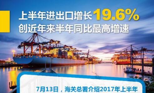图解:上半年进出口增长19.6%创近来半年同比最高增速