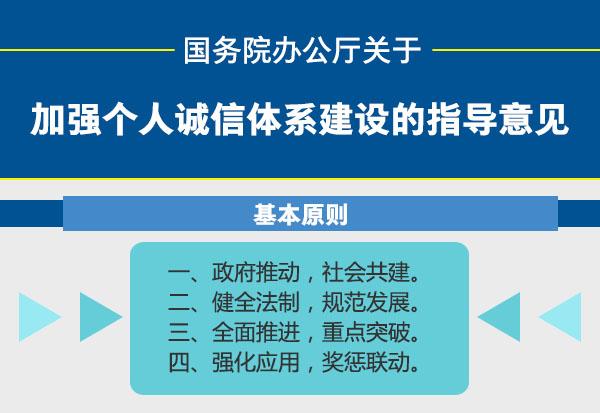 图解:国务院办公厅关于加强个人诚信体系建设