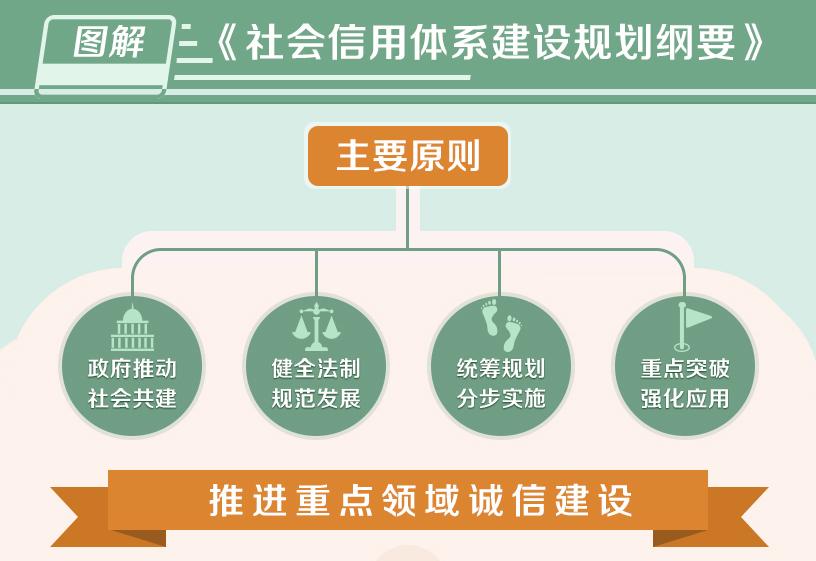 图解《社会信用体系建设规划纲要》