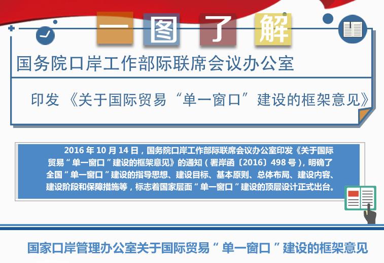 """国务院口岸工作部际联席会议办公室 印发《关于国际贸易""""单一窗口""""建设的框架意见》"""