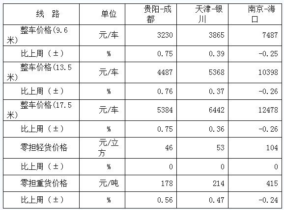 中国公路万博manbetx客户端运价周指数报告(2019.8.16)