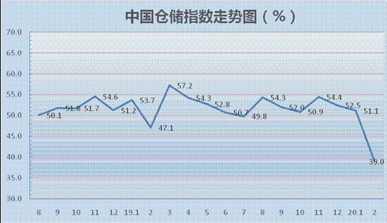 2020年2月中国仓储指数为39.0%