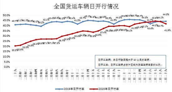 公路货运行业复工复产周报(3.16-3.22)