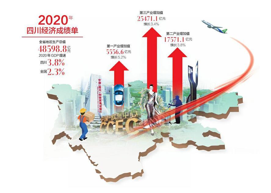 3.8%四川GDP增速高于全国 经济大省中增速排第一位