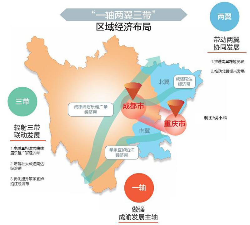 加快推动成渝地区双城经济圈建设 打造重要增长极和新的动力源